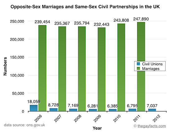 Number of Opposite-Sex Marriages and Same-Sex Civil Partnerships in the UK