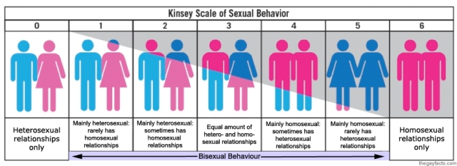 Kinsey Scale of Sexual Behaviour